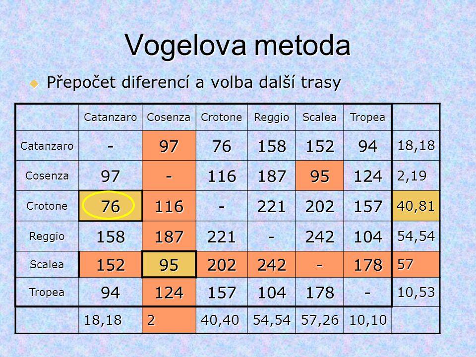 Vogelova metoda Přepočet diferencí a volba další trasy - 97 76 158 152
