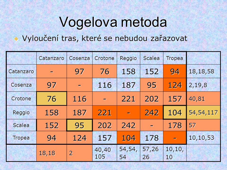 Vogelova metoda Vyloučení tras, které se nebudou zařazovat - 97 76 158