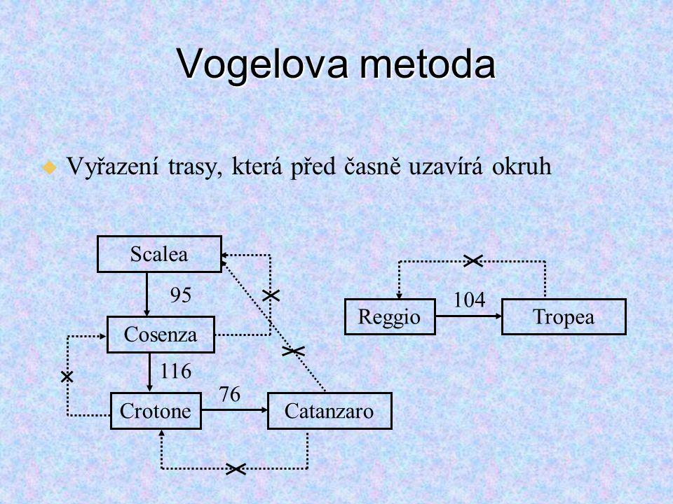 Vogelova metoda Vyřazení trasy, která před časně uzavírá okruh Cosenza