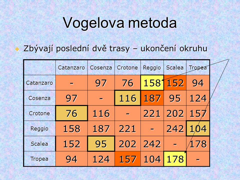 Vogelova metoda Zbývají poslední dvě trasy – ukončení okruhu. Catanzaro. Cosenza. Crotone. Reggio.