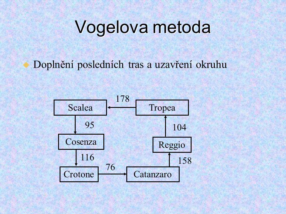 Vogelova metoda Doplnění posledních tras a uzavření okruhu Cosenza