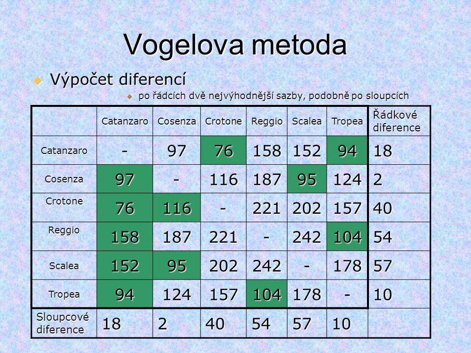 Vogelova metoda Výpočet diferencí - 97 76 158 152 94 18 116 187 95 124