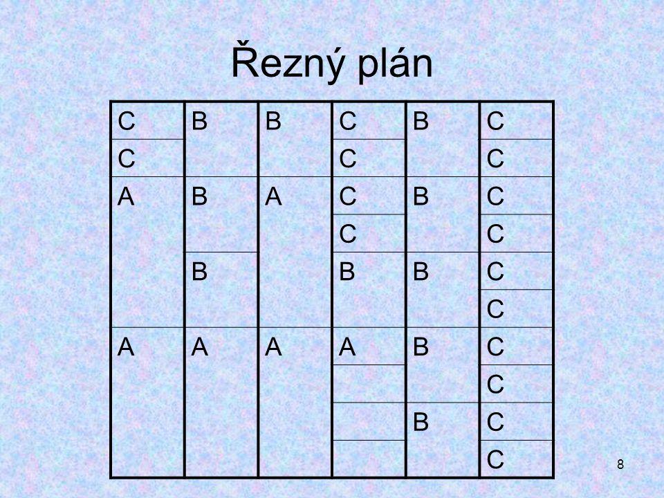 Řezný plán C B A