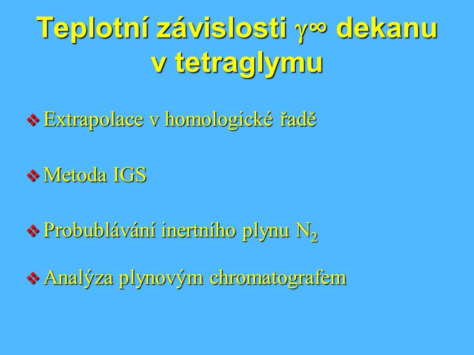 Teplotní závislosti g∞ dekanu v tetraglymu
