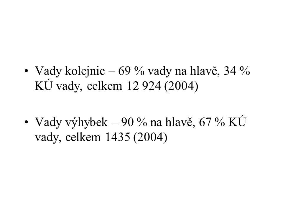 Vady kolejnic – 69 % vady na hlavě, 34 % KÚ vady, celkem 12 924 (2004)