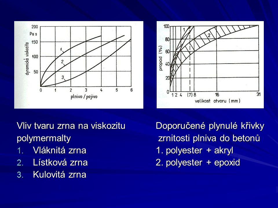 Vliv tvaru zrna na viskozitu Doporučené plynulé křivky