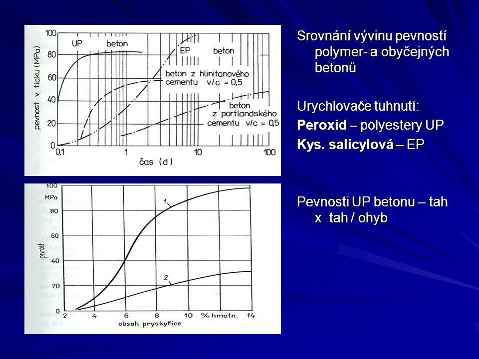 Srovnání vývinu pevností polymer- a obyčejných betonů