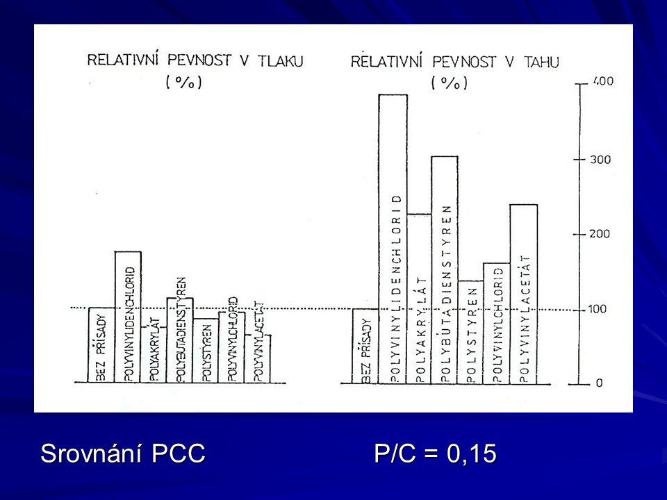 Srovnání PCC P/C = 0,15