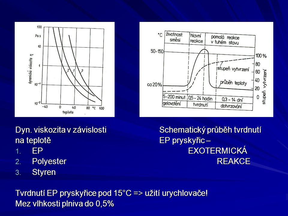 Dyn. viskozita v závislosti Schematický průběh tvrdnutí