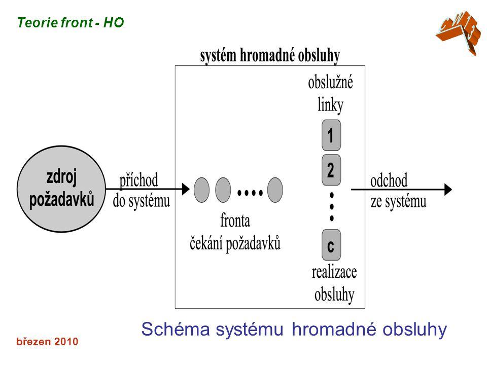 Schéma systému hromadné obsluhy
