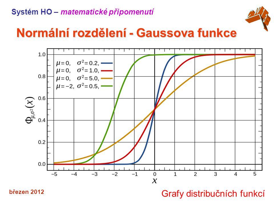 Normální rozdělení - Gaussova funkce