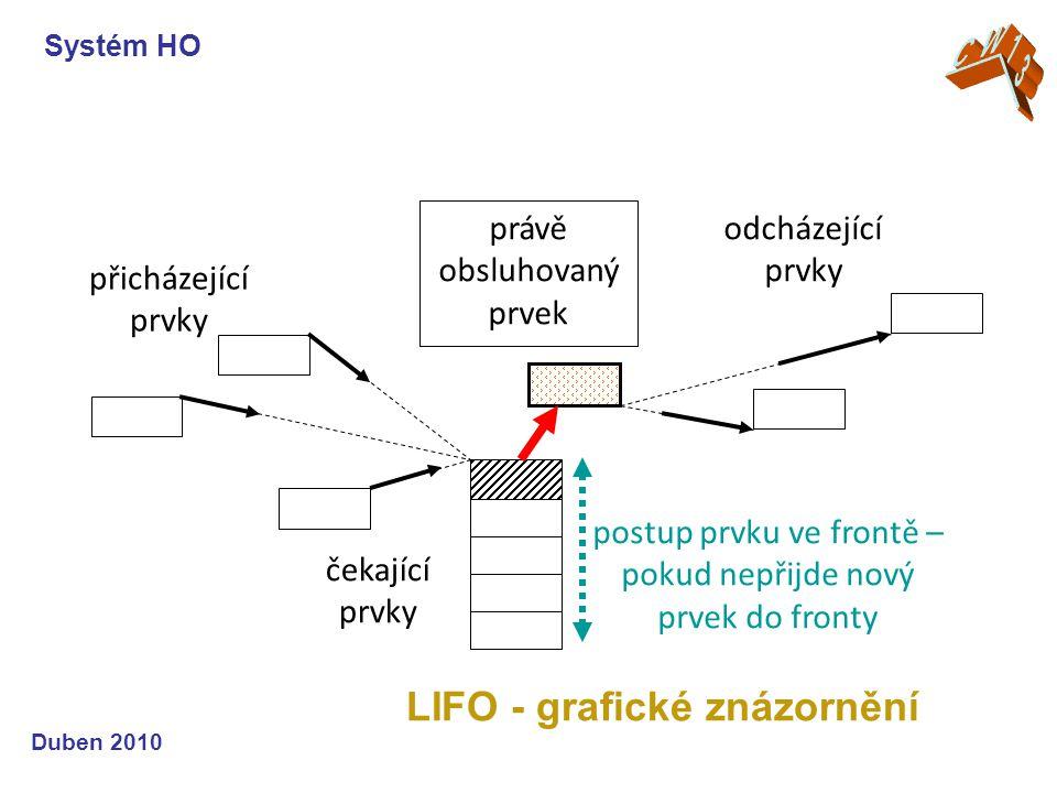 LIFO - grafické znázornění