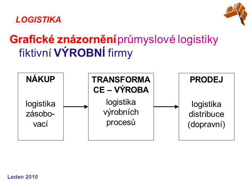 Grafické znázornění průmyslové logistiky fiktivní VÝROBNÍ firmy