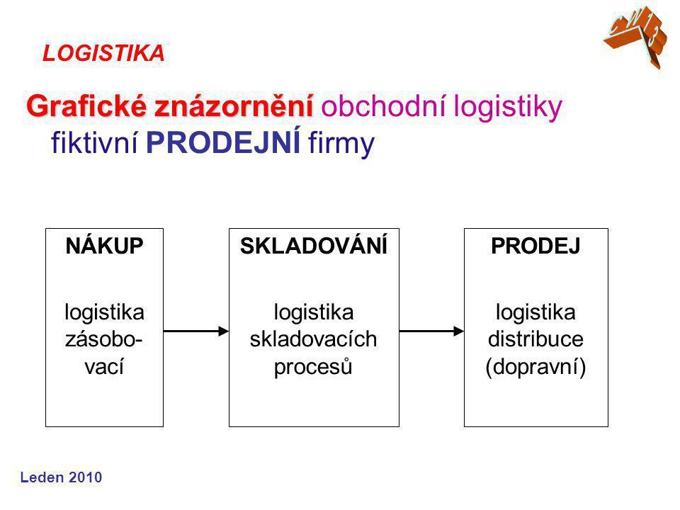 Grafické znázornění obchodní logistiky fiktivní PRODEJNÍ firmy