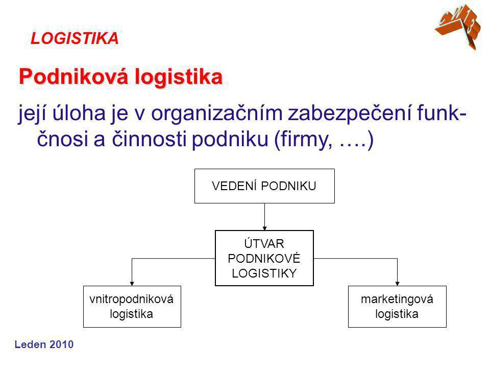CW13 LOGISTIKA. Podniková logistika. její úloha je v organizačním zabezpečení funk-čnosi a činnosti podniku (firmy, ….)