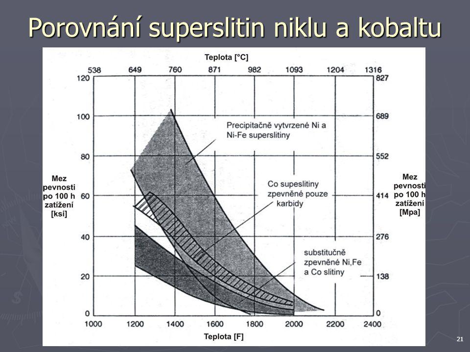 Porovnání superslitin niklu a kobaltu