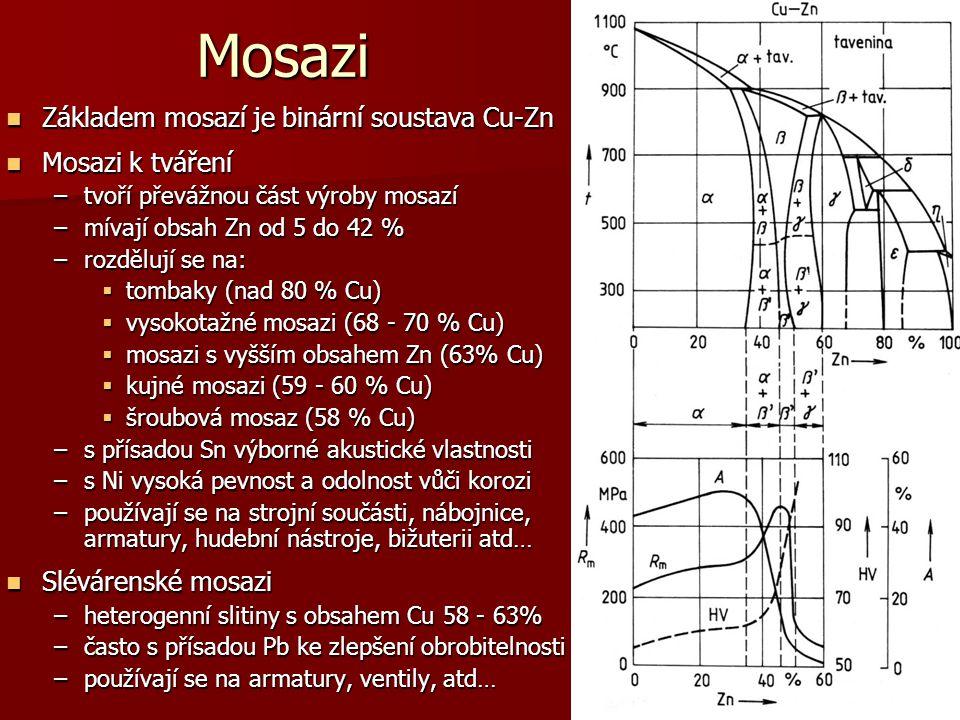 Mosazi Základem mosazí je binární soustava Cu-Zn Mosazi k tváření