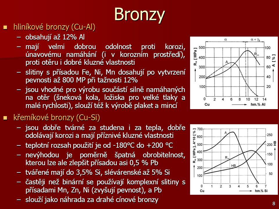 Bronzy hliníkové bronzy (Cu-Al) křemíkové bronzy (Cu-Si)