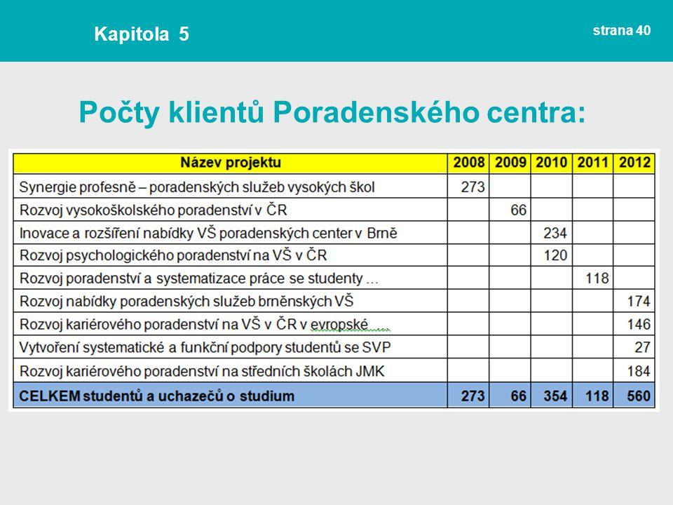 Počty klientů Poradenského centra: