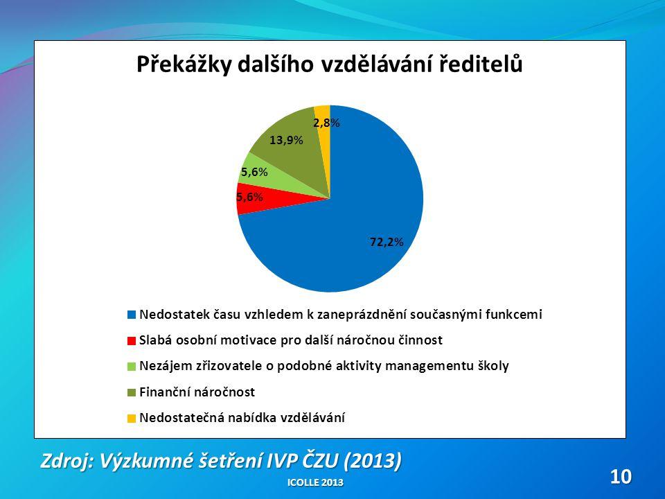 Zdroj: Výzkumné šetření IVP ČZU (2013)