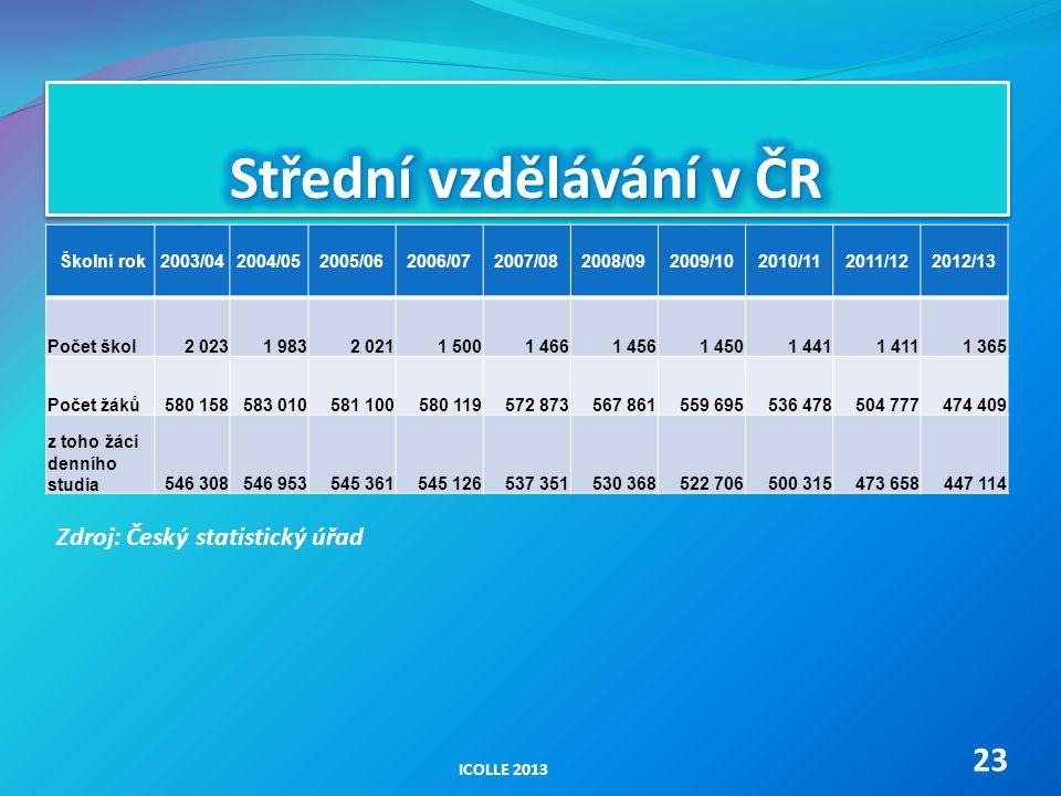 Střední vzdělávání v ČR