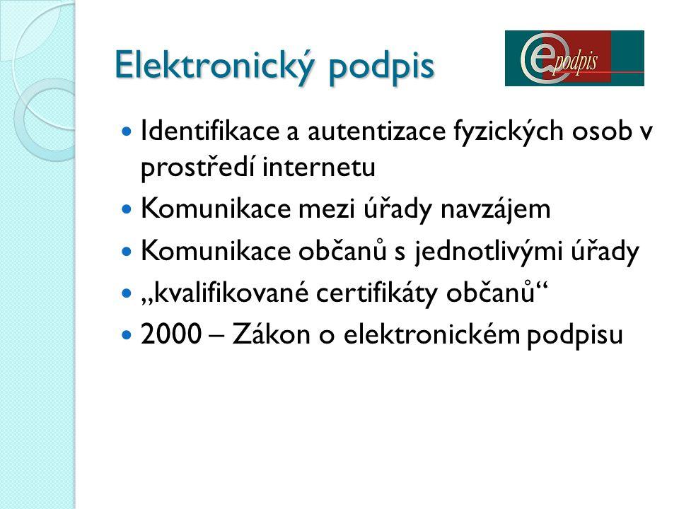 Elektronický podpis Identifikace a autentizace fyzických osob v prostředí internetu. Komunikace mezi úřady navzájem.