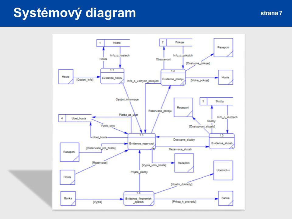 Systémový diagram