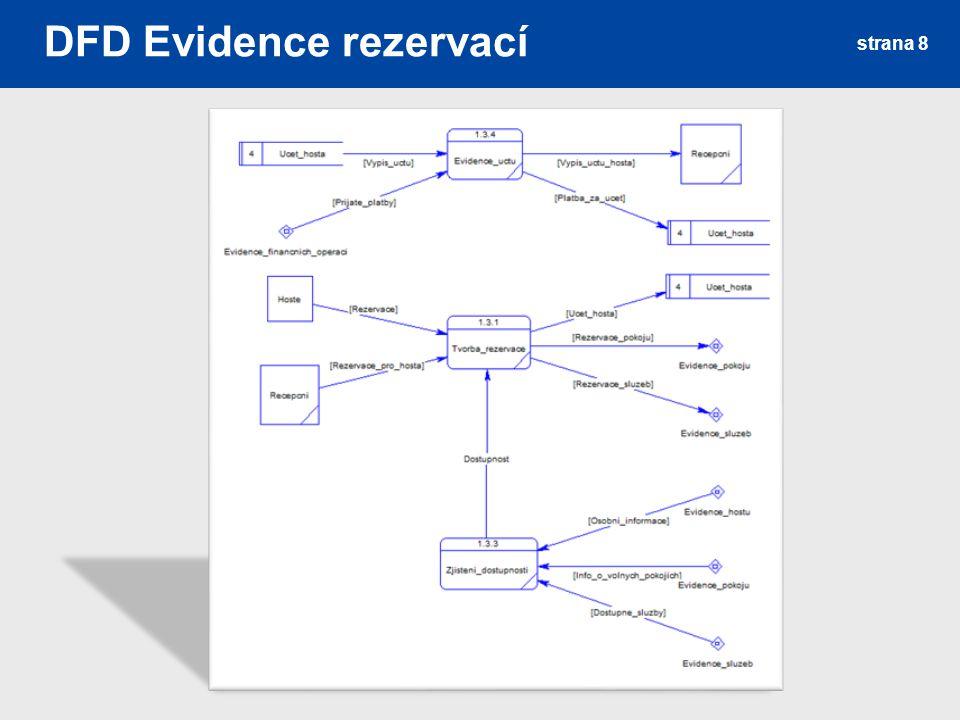 DFD Evidence rezervací