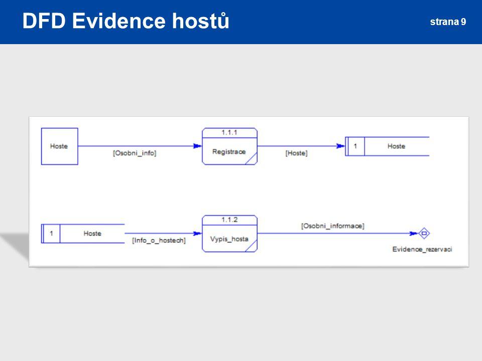 DFD Evidence hostů