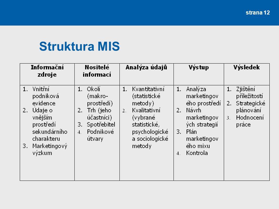 Struktura MIS