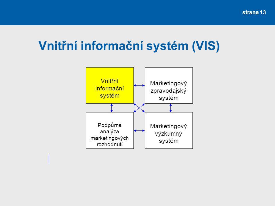 Vnitřní informační systém (VIS)