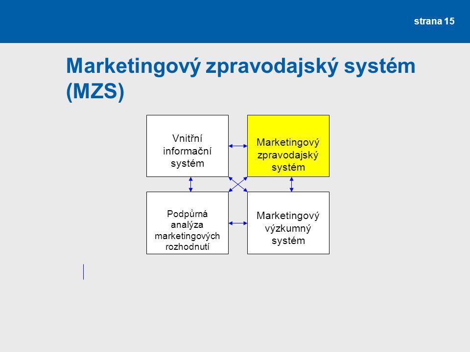 Marketingový zpravodajský systém (MZS)