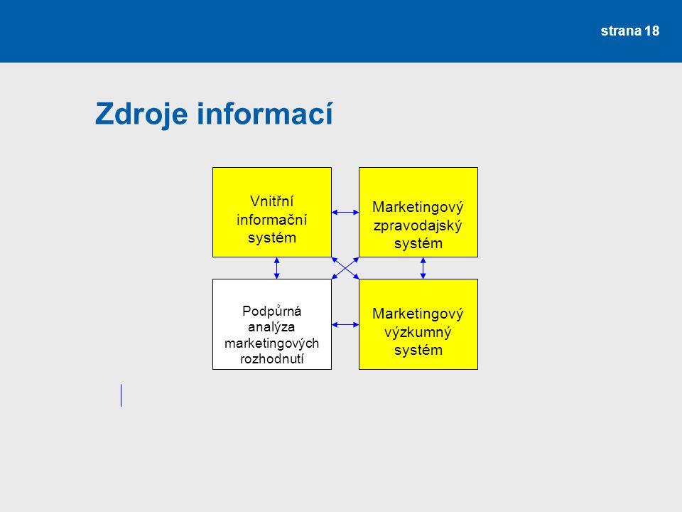 Zdroje informací Vnitřní informační systém