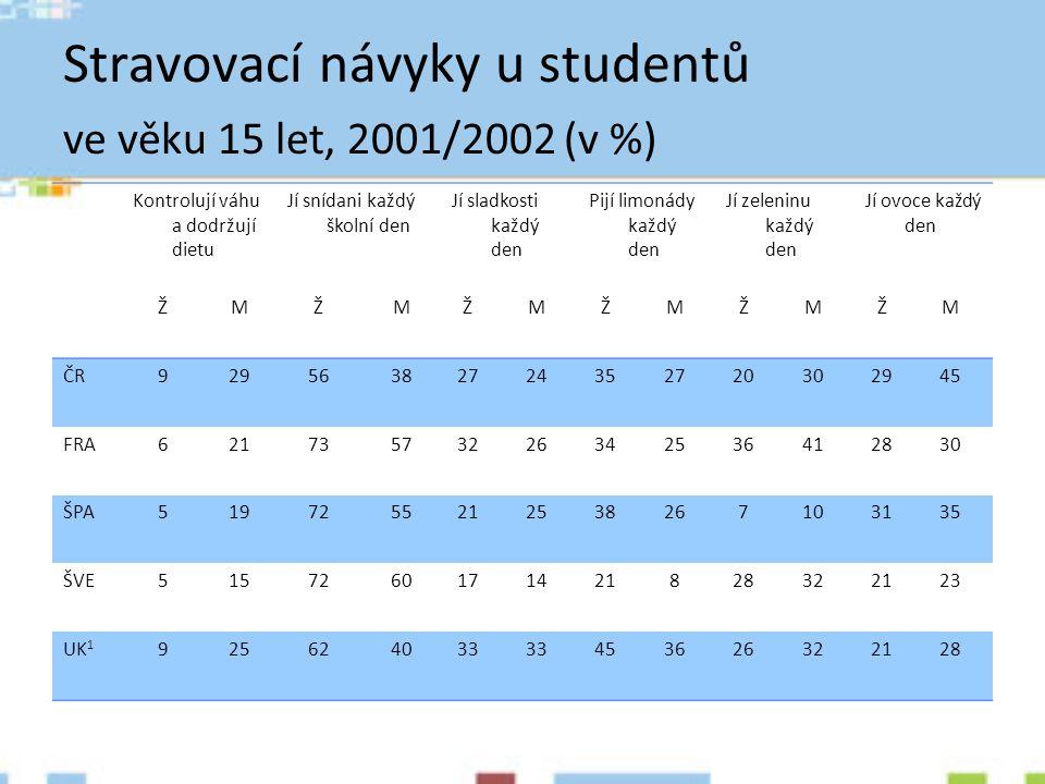Stravovací návyky u studentů ve věku 15 let, 2001/2002 (v %)