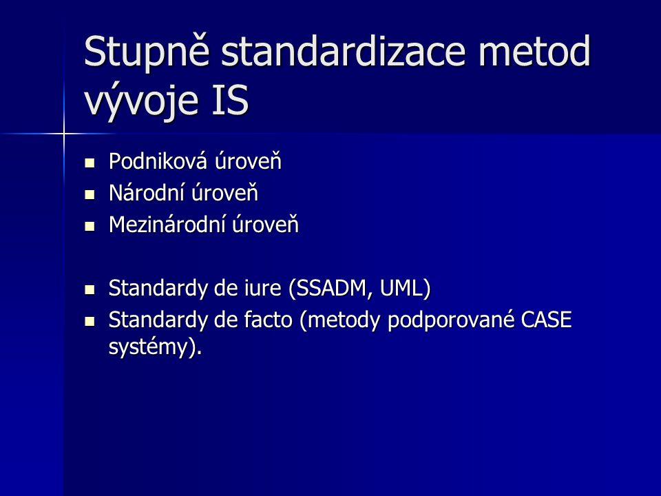 Stupně standardizace metod vývoje IS