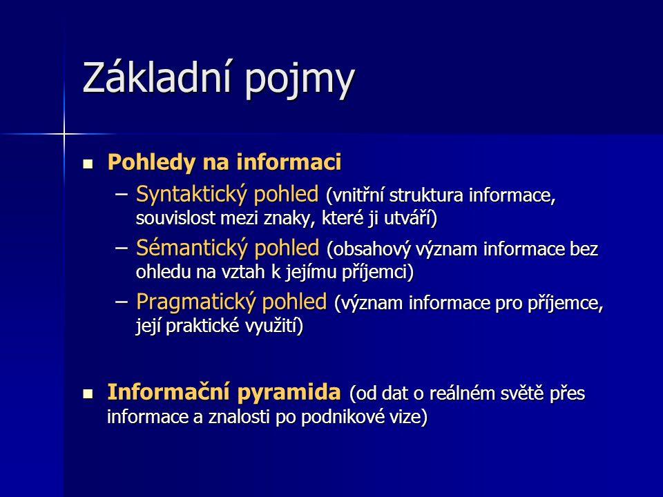 Základní pojmy Pohledy na informaci