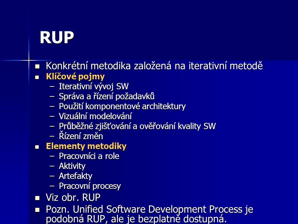 RUP Konkrétní metodika založená na iterativní metodě Viz obr. RUP