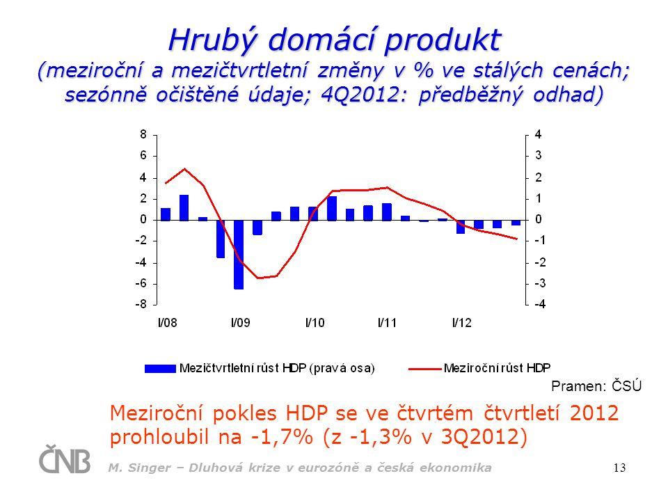 Hrubý domácí produkt (meziroční a mezičtvrtletní změny v % ve stálých cenách; sezónně očištěné údaje; 4Q2012: předběžný odhad)