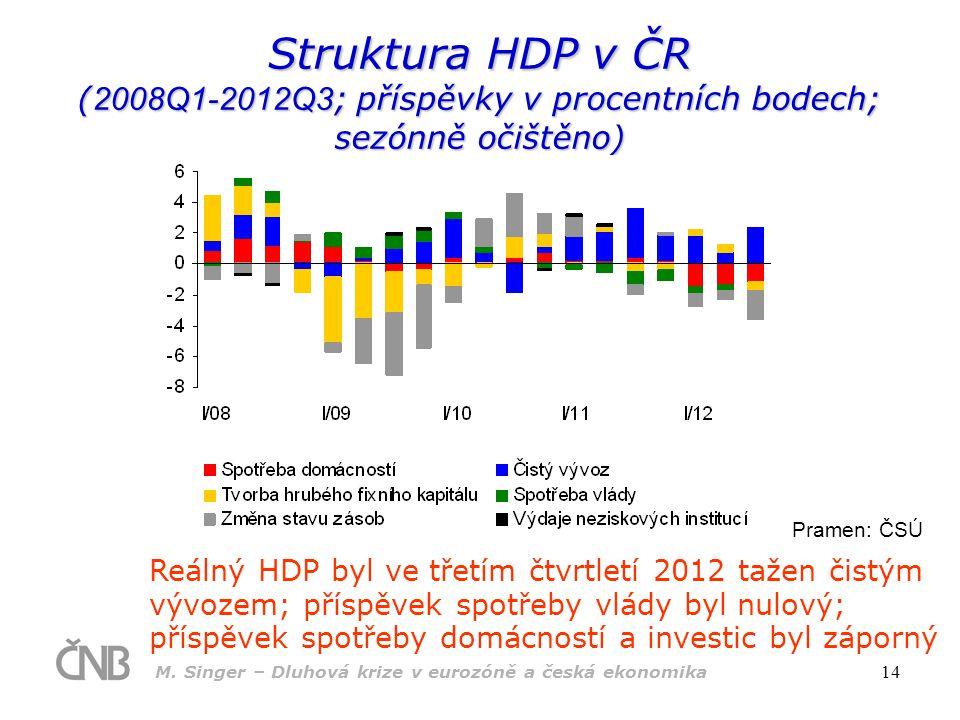 Struktura HDP v ČR (2008Q1-2012Q3; příspěvky v procentních bodech; sezónně očištěno)