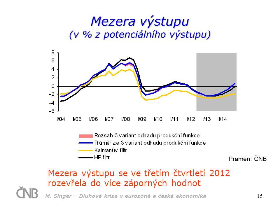 Mezera výstupu (v % z potenciálního výstupu)