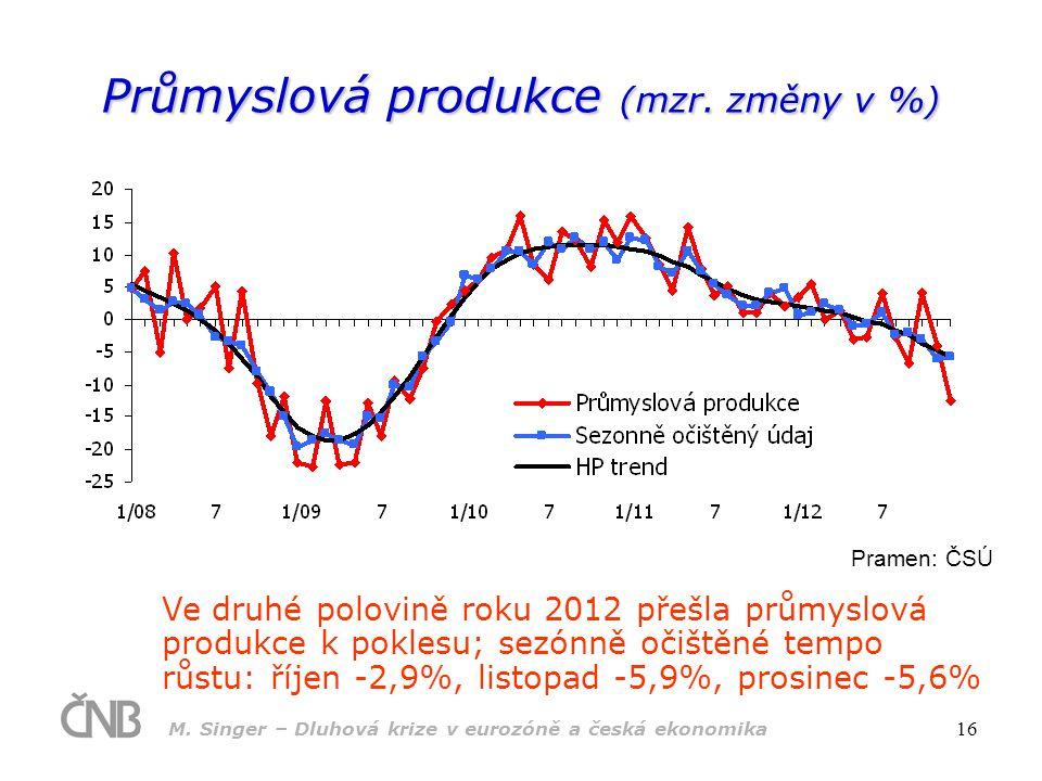 Průmyslová produkce (mzr. změny v %)