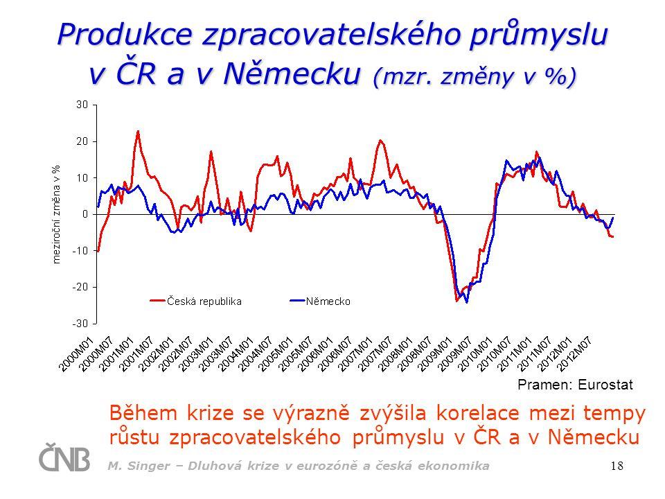 Produkce zpracovatelského průmyslu v ČR a v Německu (mzr. změny v %)