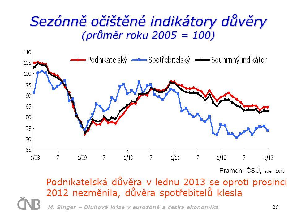 Sezónně očištěné indikátory důvěry (průměr roku 2005 = 100)
