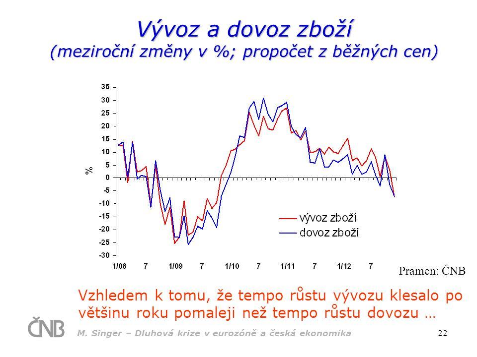 Vývoz a dovoz zboží (meziroční změny v %; propočet z běžných cen)