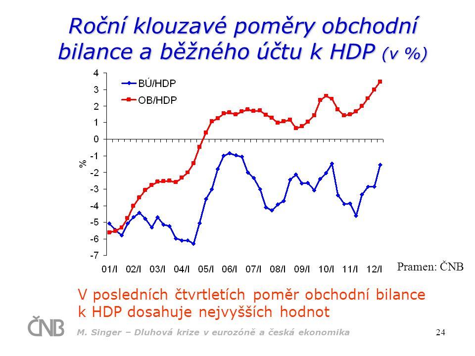 Roční klouzavé poměry obchodní bilance a běžného účtu k HDP (v %)