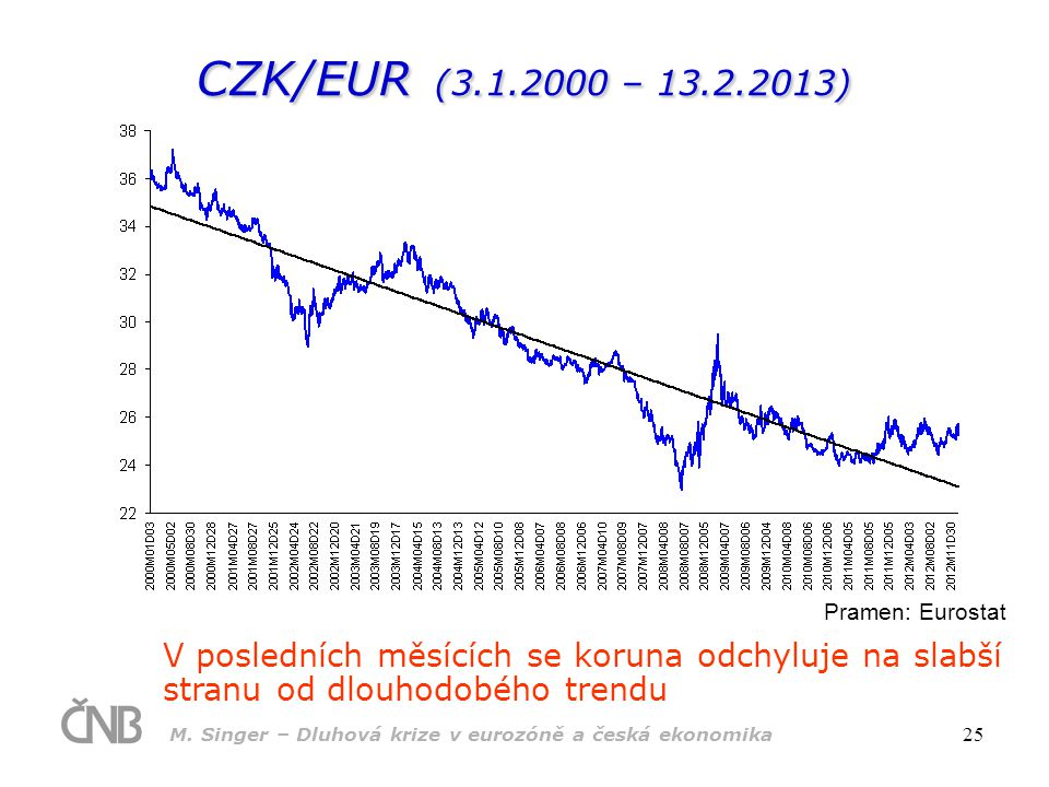 CZK/EUR (3.1.2000 – 13.2.2013) Pramen: Eurostat.