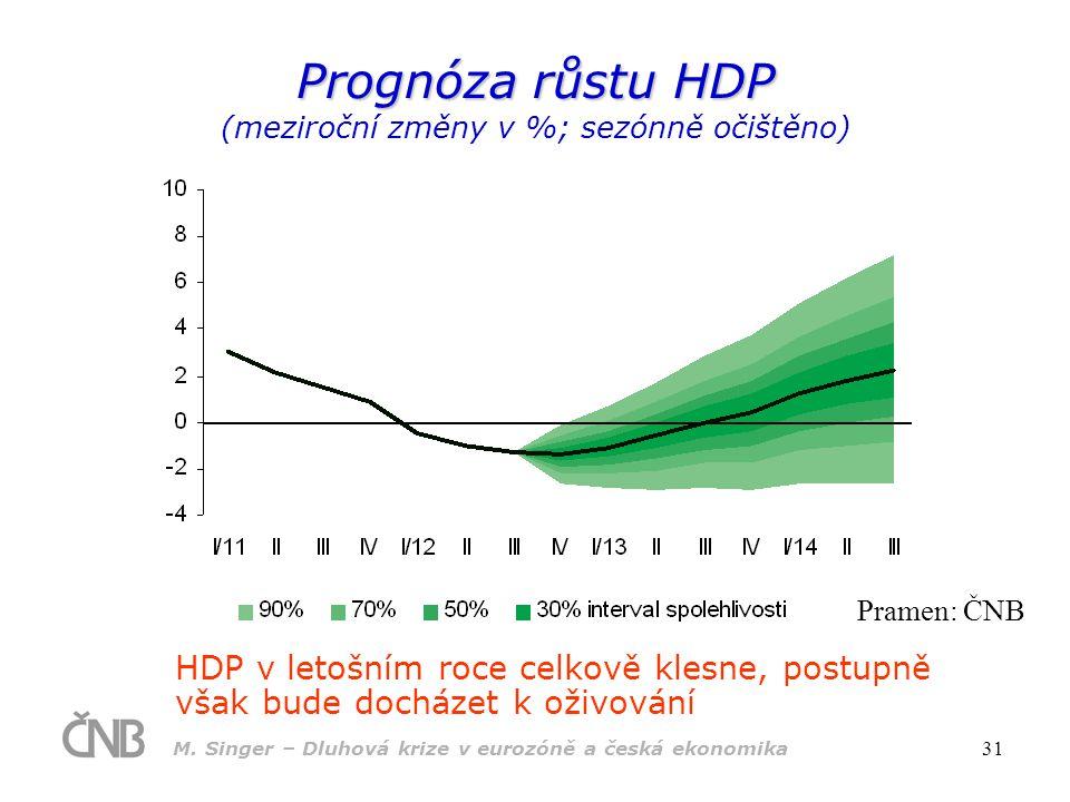 Prognóza růstu HDP (meziroční změny v %; sezónně očištěno)