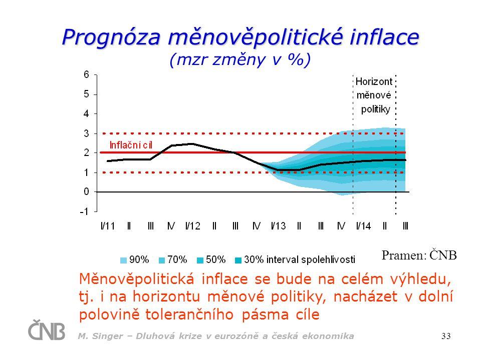 Prognóza měnověpolitické inflace (mzr změny v %)