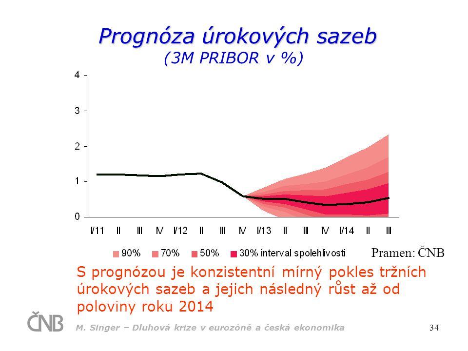 Prognóza úrokových sazeb (3M PRIBOR v %)