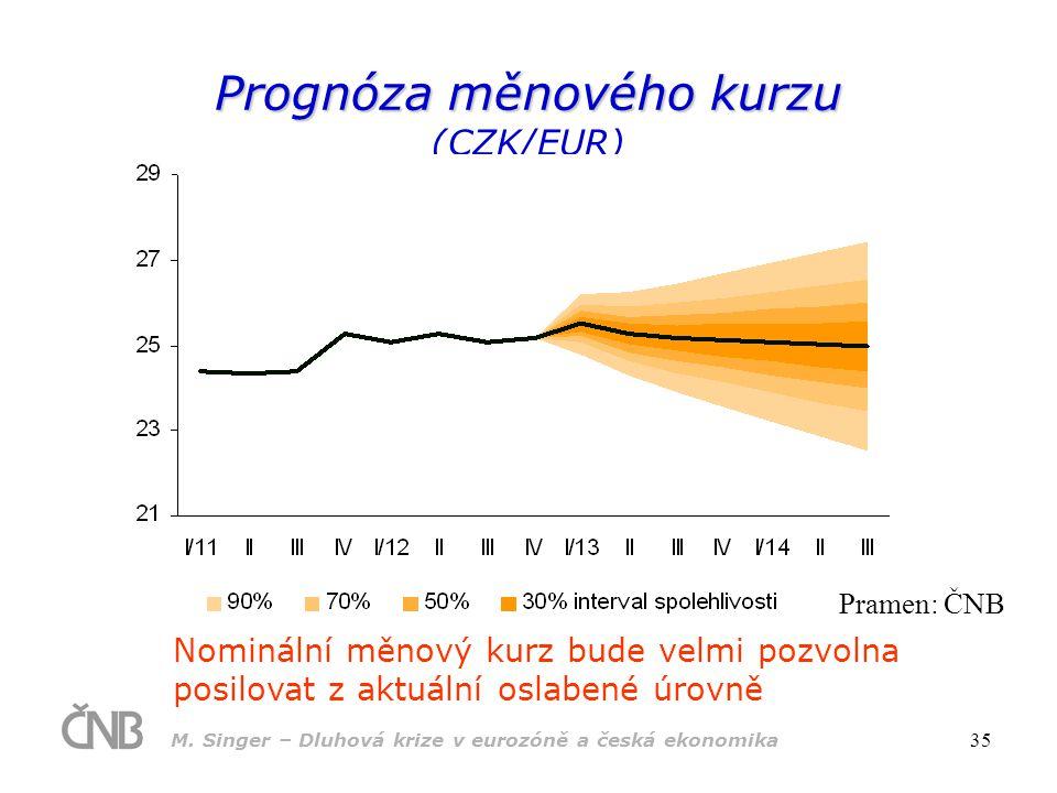 Prognóza měnového kurzu (CZK/EUR)